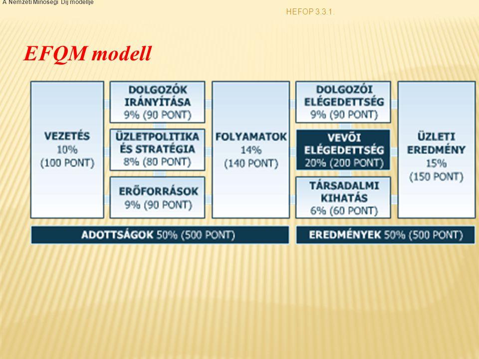 HEFOP 3.3.1. A Nemzeti Minőségi Díj modellje EFQM modell