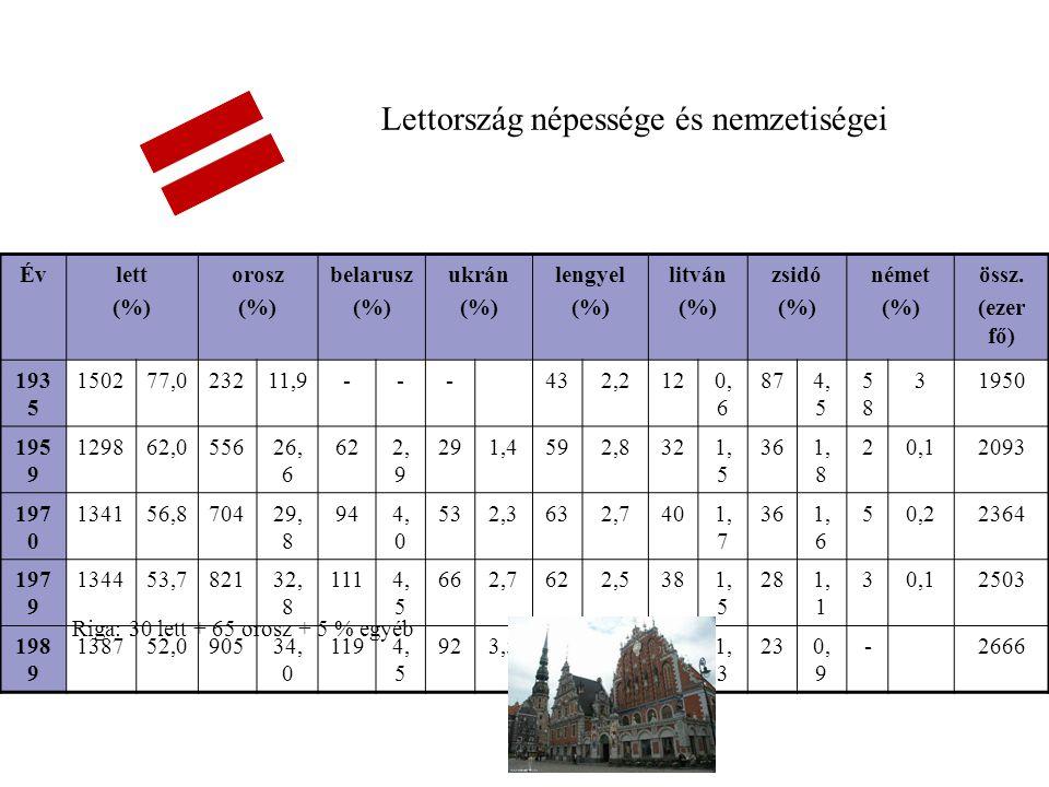 Lettország népessége és nemzetiségei Évlett (%) orosz (%) belarusz (%) ukrán (%) lengyel (%) litván (%) zsidó (%) német (%) össz. (ezer fő) 193 5 1502