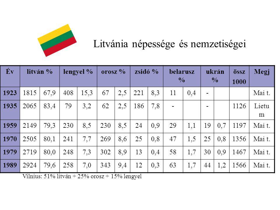 Évlitván %lengyel %orosz %zsidó %belarusz % ukrán % össz 1000 Megj 1923181567,940815,3672,52218,3110,4-Mai t. 1935206583,4793,2622,51867,8--1126Lietu