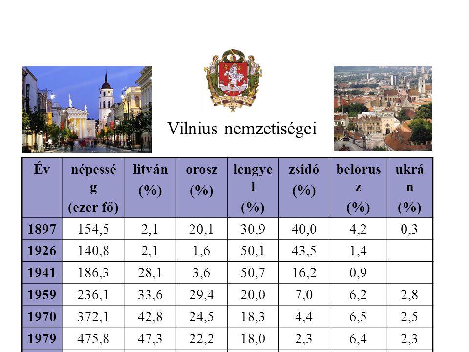 Évnépessé g (ezer fő) litván (%) orosz (%) lengye l (%) zsidó (%) belorus z (%) ukrá n (%) 1897154,52,120,130,940,04,20,3 1926140,82,11,650,143,51,4 1941186,328,13,650,716,20,9 1959236,133,629,420,07,06,22,8 1970372,142,824,518,34,46,52,5 1979475,847,322,218,02,36,42,3 1988577,551,025,015,0 Vilnius nemzetiségei