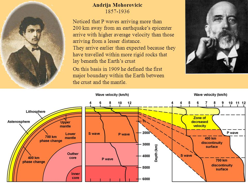Andrija Mohorovicic 1857-1936 Noticed that P waves arriving more than 200 km away from an earthquake's epicenter arrive with higher average velocity than those arriving from a lesser distance.