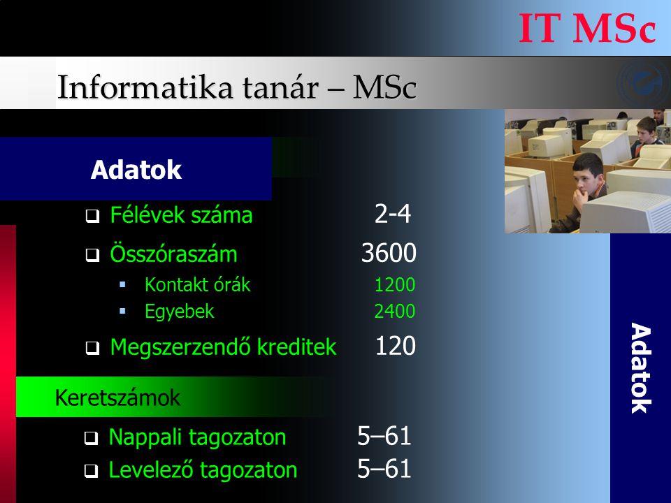 Informatika tanár – MSc IT MSc FFélévek száma 2-4 ÖÖsszóraszám 3600  Kontakt órák1200  Egyebek2400 MMegszerzendő kreditek 120 A d a t o k Képz