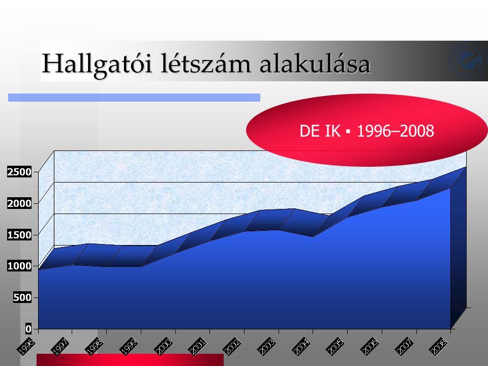 Hallgatói létszám alakulása DE IK ▪ 1996–2008