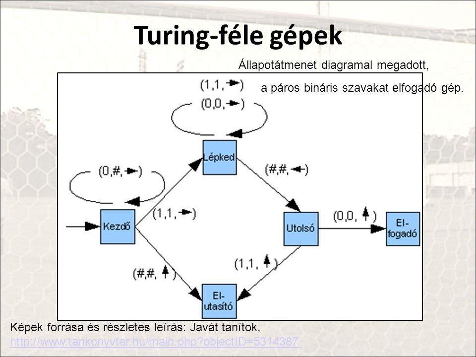 Turing-féle gépek Képek forrása és részletes leírás: Javát tanítok, http://www.tankonyvtar.hu/main.php?objectID=5314387 a páros bináris szavakat elfogadó gép.