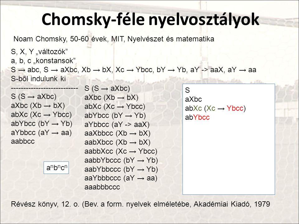 """Noam Chomsky, 50-60 évek, MIT, Nyelvészet és matematika Chomsky-féle nyelvosztályok S, X, Y """"változók a, b, c """"konstansok S → abc, S → aXbc, Xb → bX, Xc → Ybcc, bY → Yb, aY -> aaX, aY → aa S-ből indulunk ki --------------------------- S (S → aXbc) aXbc (Xb → bX) abXc (Xc → Ybcc) abYbcc (bY → Yb) aYbbcc (aY → aa) aabbcc Révész könyv, 12."""
