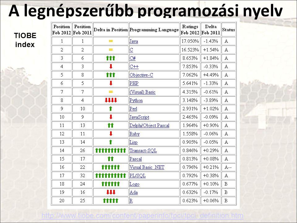 A legnépszerűbb programozási nyelv http://www.tiobe.com/content/paperinfo/tpci/tpci_definition.htm TIOBE index
