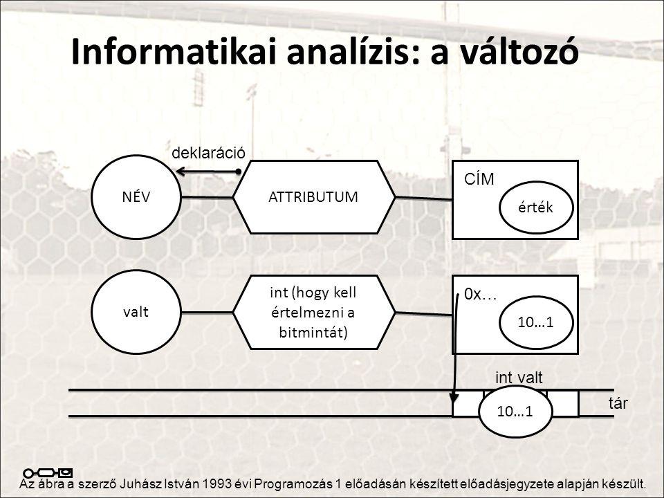 Informatikai analízis: a változó NÉV ATTRIBUTUM érték CÍM Az ábra a szerző Juhász István 1993 évi Programozás 1 előadásán készített előadásjegyzete alapján készült.