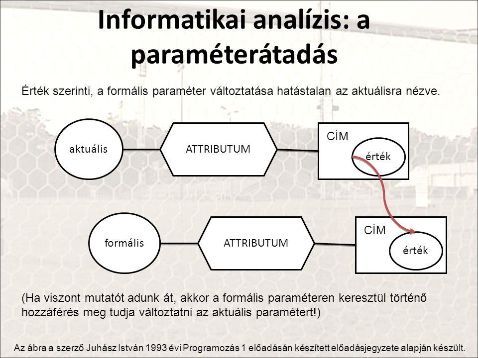 Informatikai analízis: a paraméterátadás aktuális ATTRIBUTUM érték CÍM Az ábra a szerző Juhász István 1993 évi Programozás 1 előadásán készített előadásjegyzete alapján készült.
