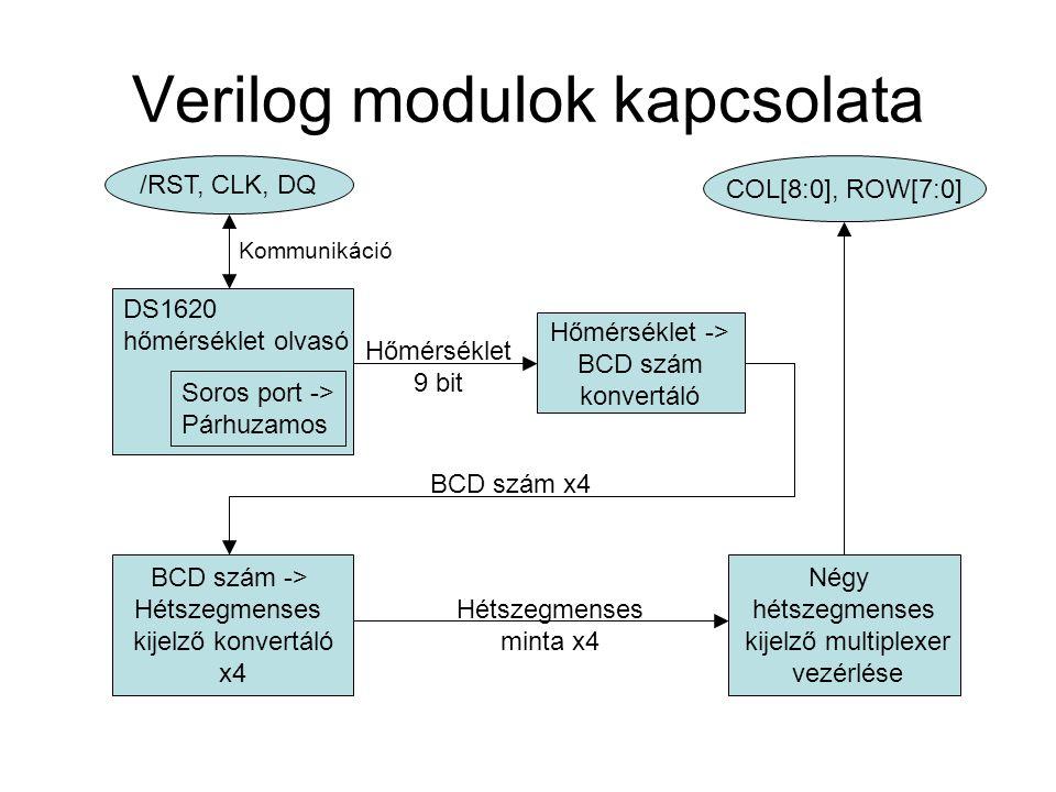 Verilog modulok kapcsolata DS1620 hőmérséklet olvasó Soros port -> Párhuzamos /RST, CLK, DQ Hőmérséklet -> BCD szám konvertáló Kommunikáció Hőmérsékle