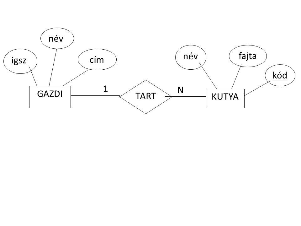 kód N TART igsz név cím GAZDI 1 KUTYA név fajta