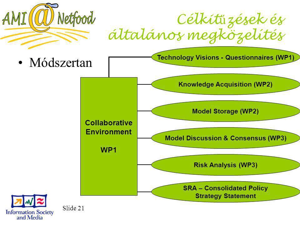 Slide 21 Célkit ű zések és általános megközelítés Módszertan Collaborative Environment WP1 Technology Visions - Questionnaires (WP1) Knowledge Acquisition (WP2) Model Storage (WP2) Model Discussion & Consensus (WP3) Risk Analysis (WP3) SRA – Consolidated Policy Strategy Statement