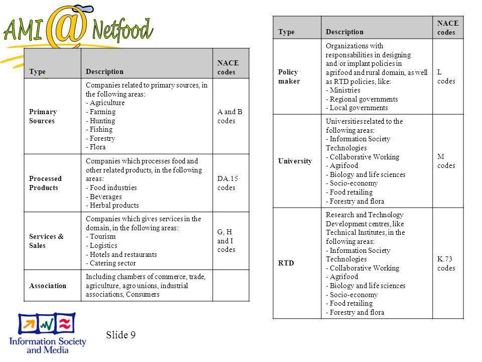 Slide 30 WP3 Egyetértés a regionális stratégiákban Stratégiai Kutatási Terv