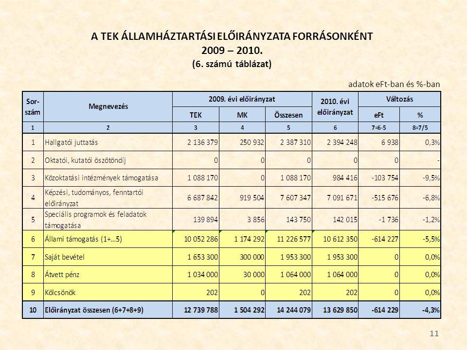 A TEK ÁLLAMHÁZTARTÁSI ELŐIRÁNYZATA FORRÁSONKÉNT 2009 – 2010.