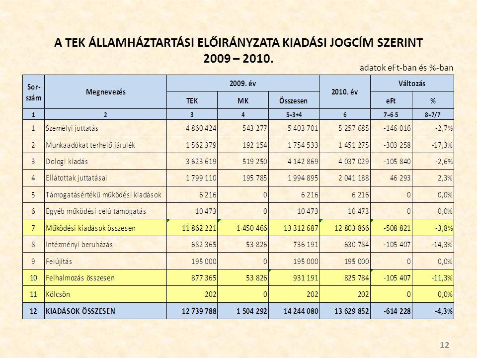 A TEK ÁLLAMHÁZTARTÁSI ELŐIRÁNYZATA KIADÁSI JOGCÍM SZERINT 2009 – 2010. 12 adatok eFt-ban és %-ban