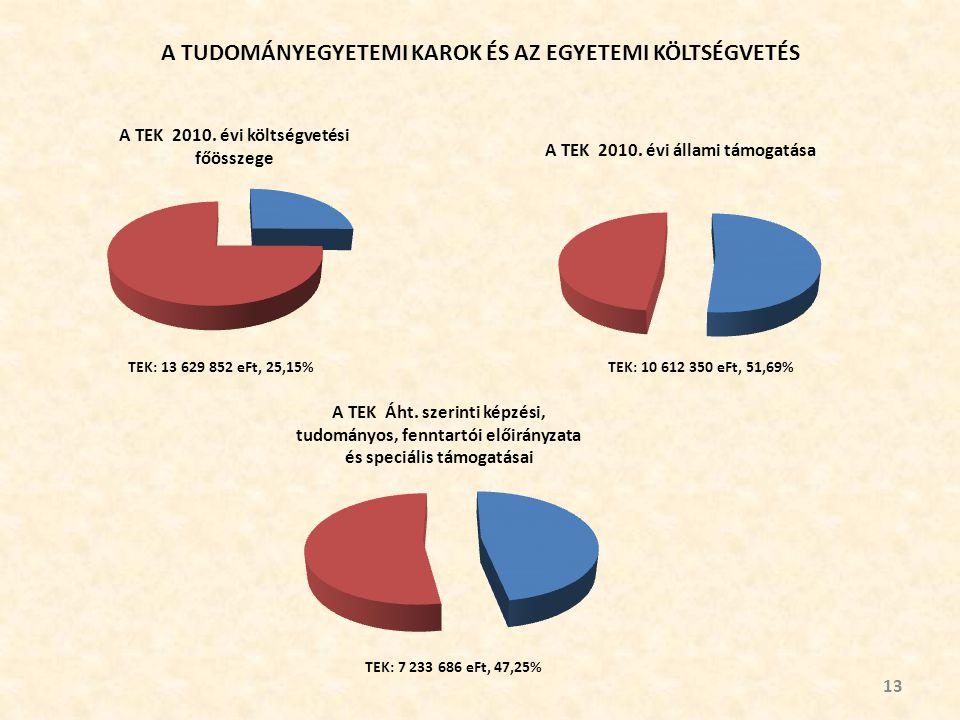 A TUDOMÁNYEGYETEMI KAROK ÉS AZ EGYETEMI KÖLTSÉGVETÉS 13 TEK: 13 629 852 eFt, 25,15%TEK: 10 612 350 eFt, 51,69% TEK: 7 233 686 eFt, 47,25%
