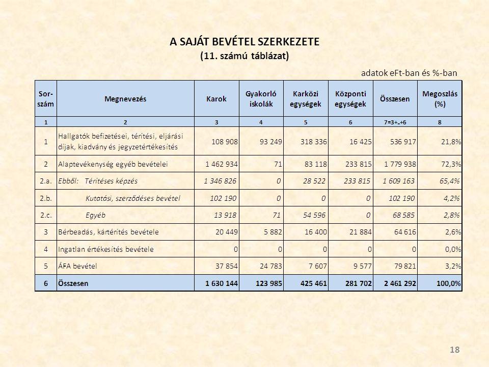 A SAJÁT BEVÉTEL SZERKEZETE (11. számú táblázat) 18 adatok eFt-ban és %-ban