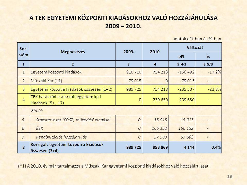A TEK EGYETEMI KÖZPONTI KIADÁSOKHOZ VALÓ HOZZÁJÁRULÁSA 2009 – 2010.