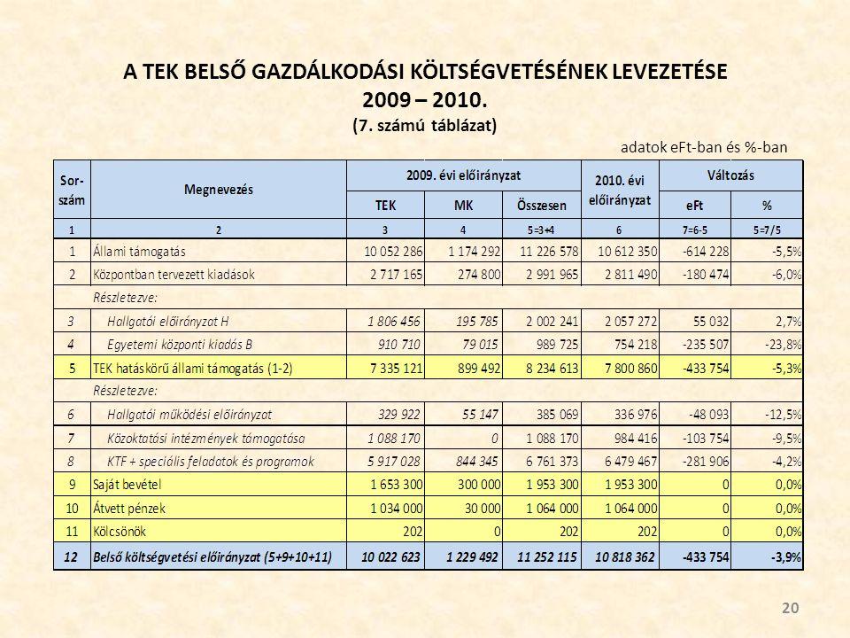 A TEK BELSŐ GAZDÁLKODÁSI KÖLTSÉGVETÉSÉNEK LEVEZETÉSE 2009 – 2010.