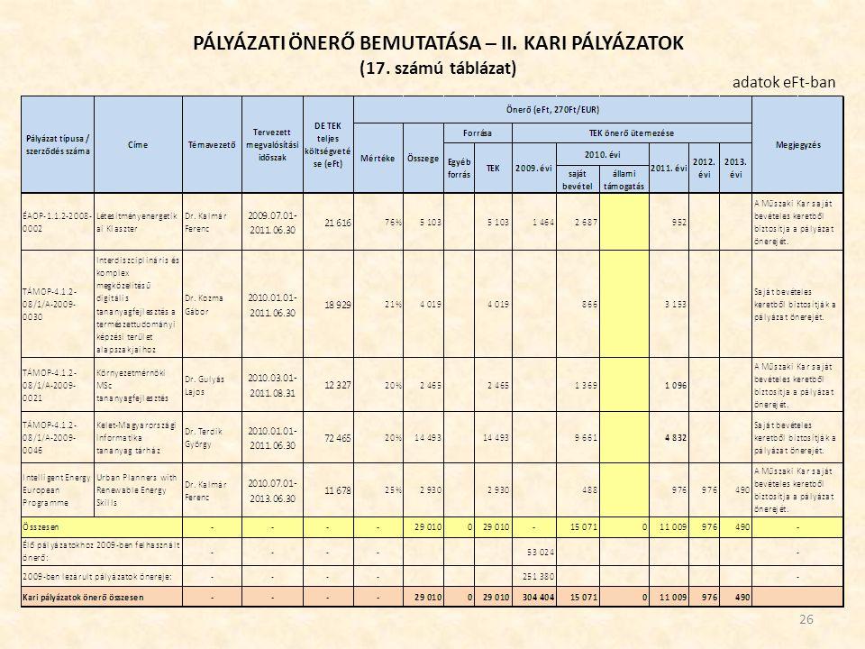 PÁLYÁZATI ÖNERŐ BEMUTATÁSA – II. KARI PÁLYÁZATOK (17. számú táblázat) 26 adatok eFt-ban