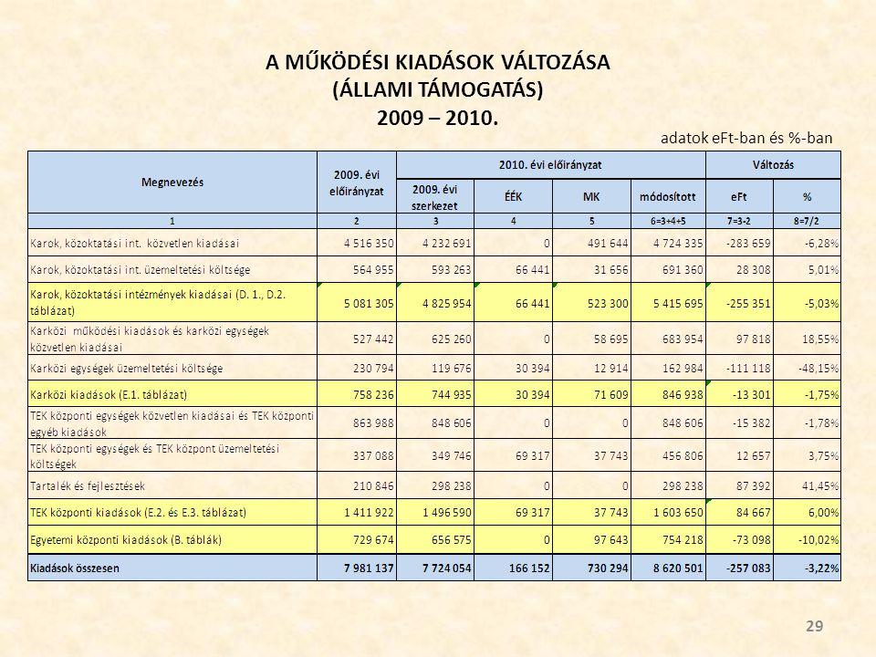 A MŰKÖDÉSI KIADÁSOK VÁLTOZÁSA (ÁLLAMI TÁMOGATÁS) 2009 – 2010. 29 adatok eFt-ban és %-ban