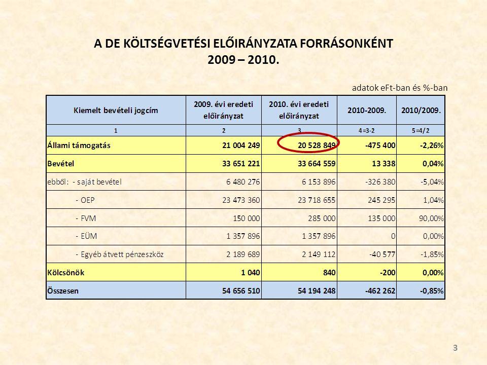 A DE KÖLTSÉGVETÉSI ELŐIRÁNYZATA FORRÁSONKÉNT 2009 – 2010. 3 adatok eFt-ban és %-ban