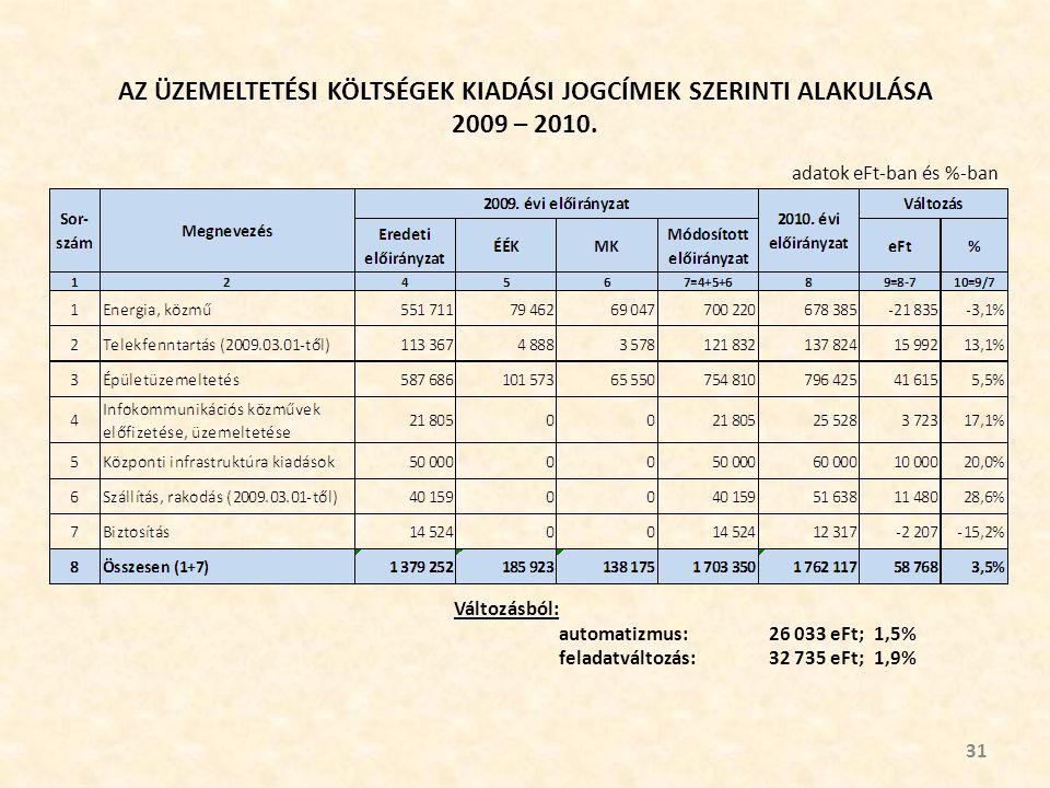 AZ ÜZEMELTETÉSI KÖLTSÉGEK KIADÁSI JOGCÍMEK SZERINTI ALAKULÁSA 2009 – 2010.