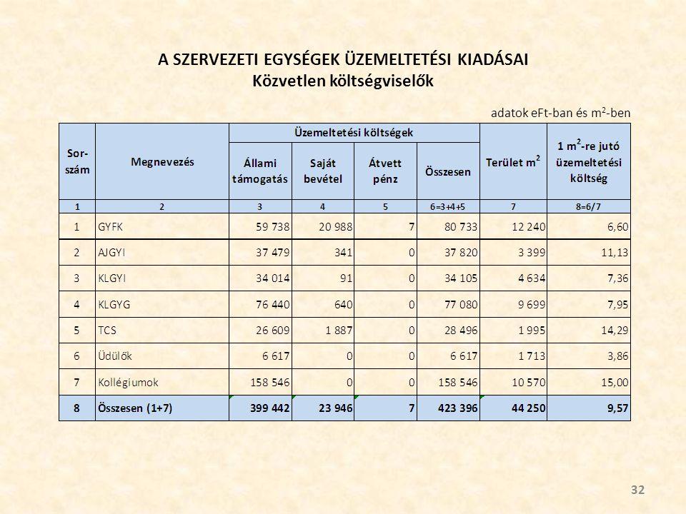 A SZERVEZETI EGYSÉGEK ÜZEMELTETÉSI KIADÁSAI Közvetlen költségviselők 32 adatok eFt-ban és m 2 -ben