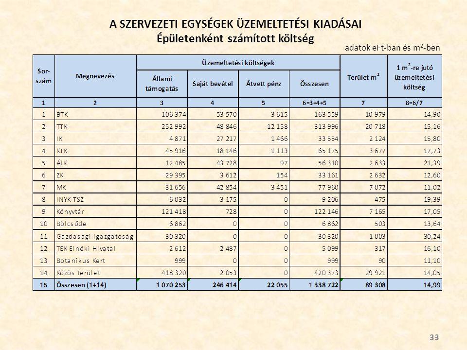A SZERVEZETI EGYSÉGEK ÜZEMELTETÉSI KIADÁSAI Épületenként számított költség 33 adatok eFt-ban és m 2 -ben