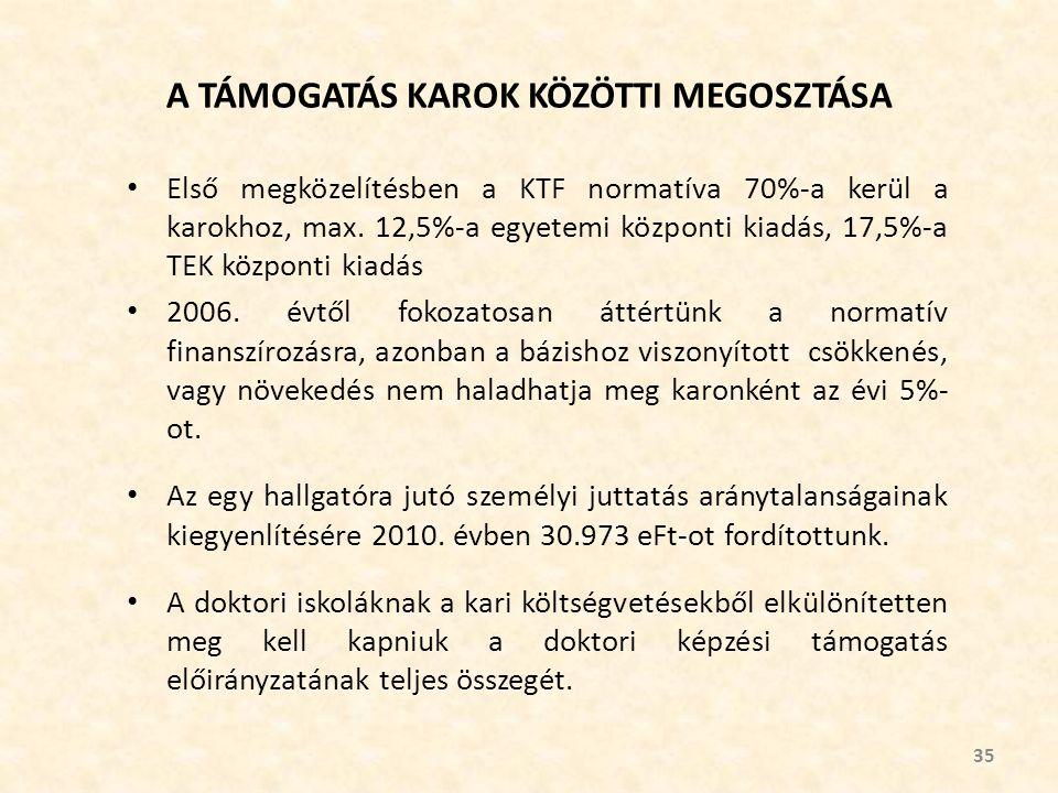 A TÁMOGATÁS KAROK KÖZÖTTI MEGOSZTÁSA Első megközelítésben a KTF normatíva 70%-a kerül a karokhoz, max.