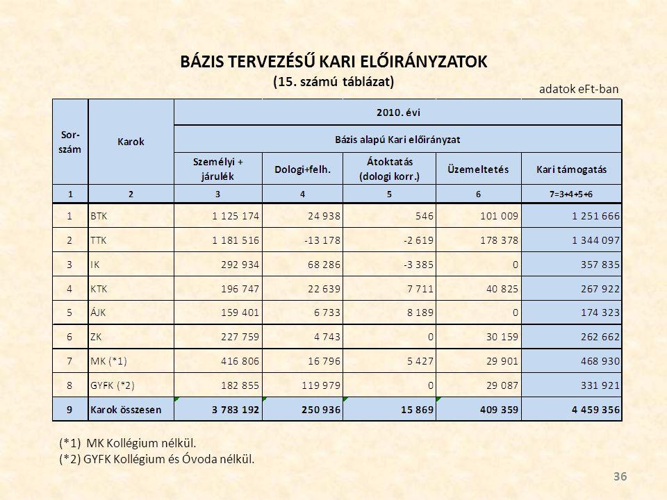 BÁZIS TERVEZÉSŰ KARI ELŐIRÁNYZATOK (15. számú táblázat) 36 adatok eFt-ban (*1) MK Kollégium nélkül.