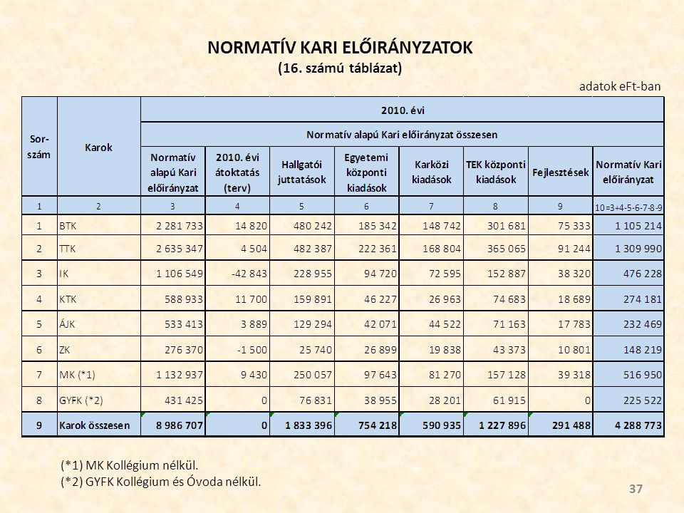 NORMATÍV KARI ELŐIRÁNYZATOK (16. számú táblázat) 37 adatok eFt-ban (*1) MK Kollégium nélkül.