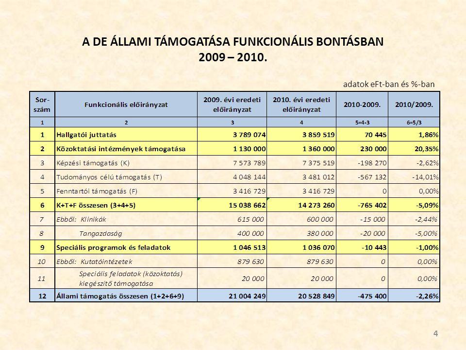 A DE ÁLLAMI TÁMOGATÁSA FUNKCIONÁLIS BONTÁSBAN 2009 – 2010. 4 adatok eFt-ban és %-ban