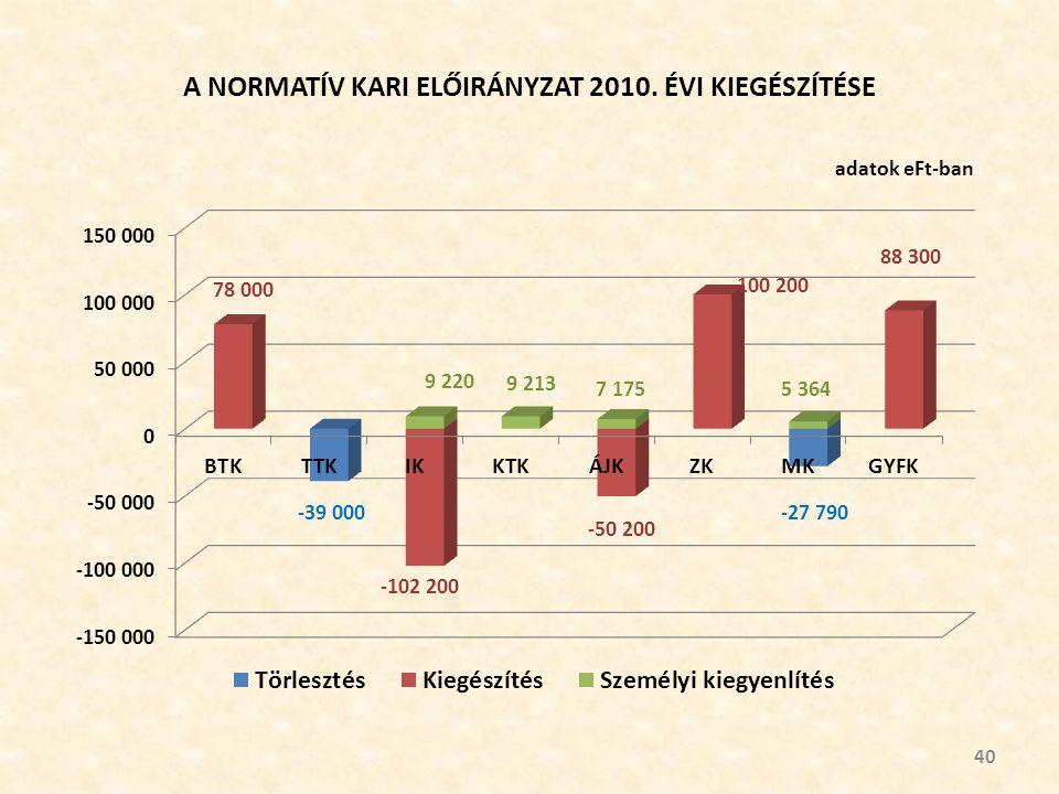 A NORMATÍV KARI ELŐIRÁNYZAT 2010. ÉVI KIEGÉSZÍTÉSE 40 adatok eFt-ban