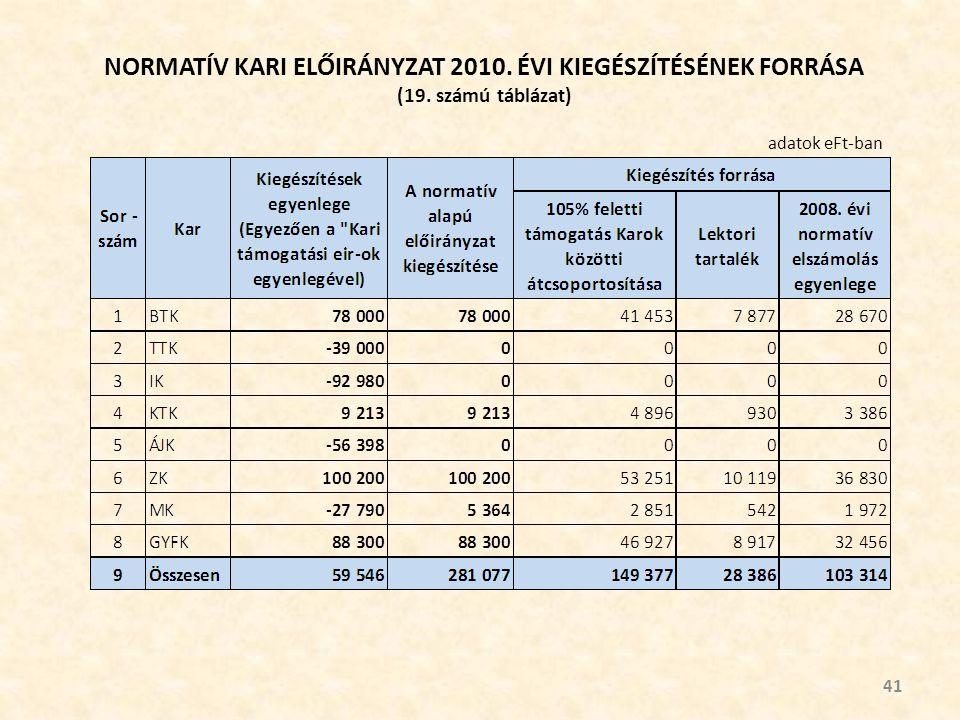 NORMATÍV KARI ELŐIRÁNYZAT 2010. ÉVI KIEGÉSZÍTÉSÉNEK FORRÁSA (19. számú táblázat) 41 adatok eFt-ban