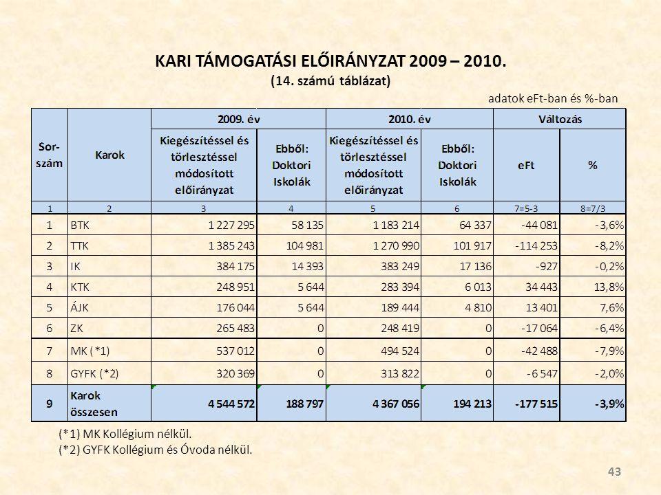 KARI TÁMOGATÁSI ELŐIRÁNYZAT 2009 – 2010. (14.
