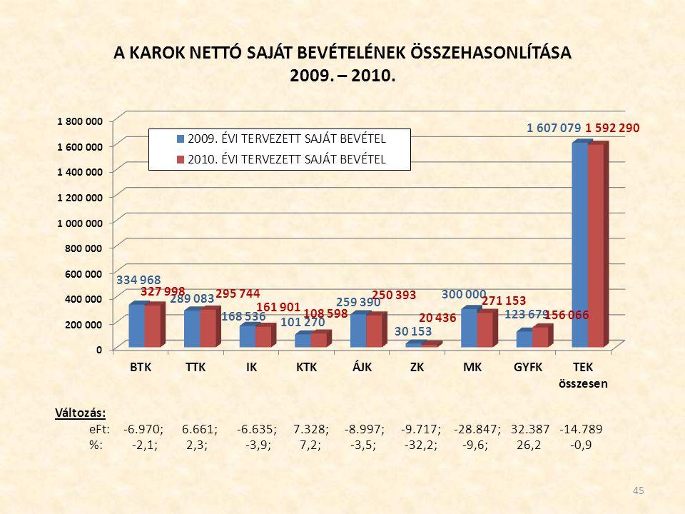 A KAROK NETTÓ SAJÁT BEVÉTELÉNEK ÖSSZEHASONLÍTÁSA 2009.