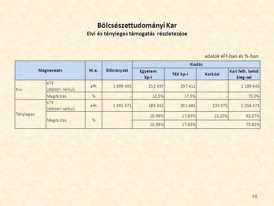 Bölcsészettudományi Kar Elvi és tényleges támogatás részletezése 48 adatok eFt-ban és %-ban