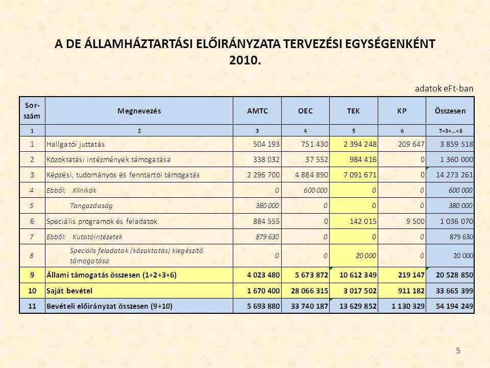 EGYÉB SPECIÁLIS PROGRAMOK ÉS TOVÁBBI SPECIÁLIS FELADATOK (6. számú segédtáblázat) 16 adatok eFt-ban