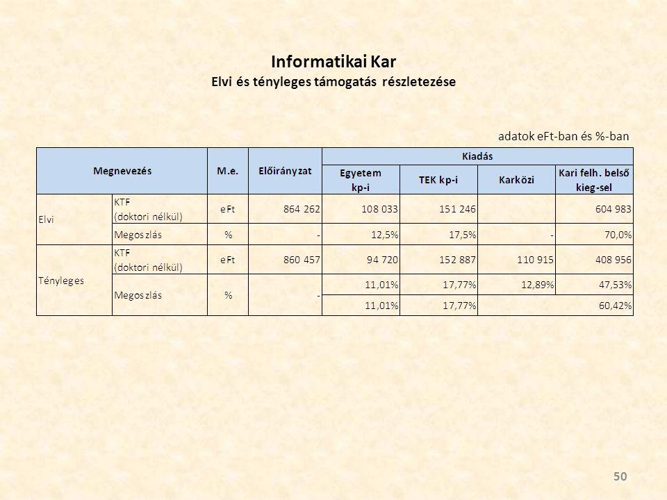 Informatikai Kar Elvi és tényleges támogatás részletezése 50 adatok eFt-ban és %-ban