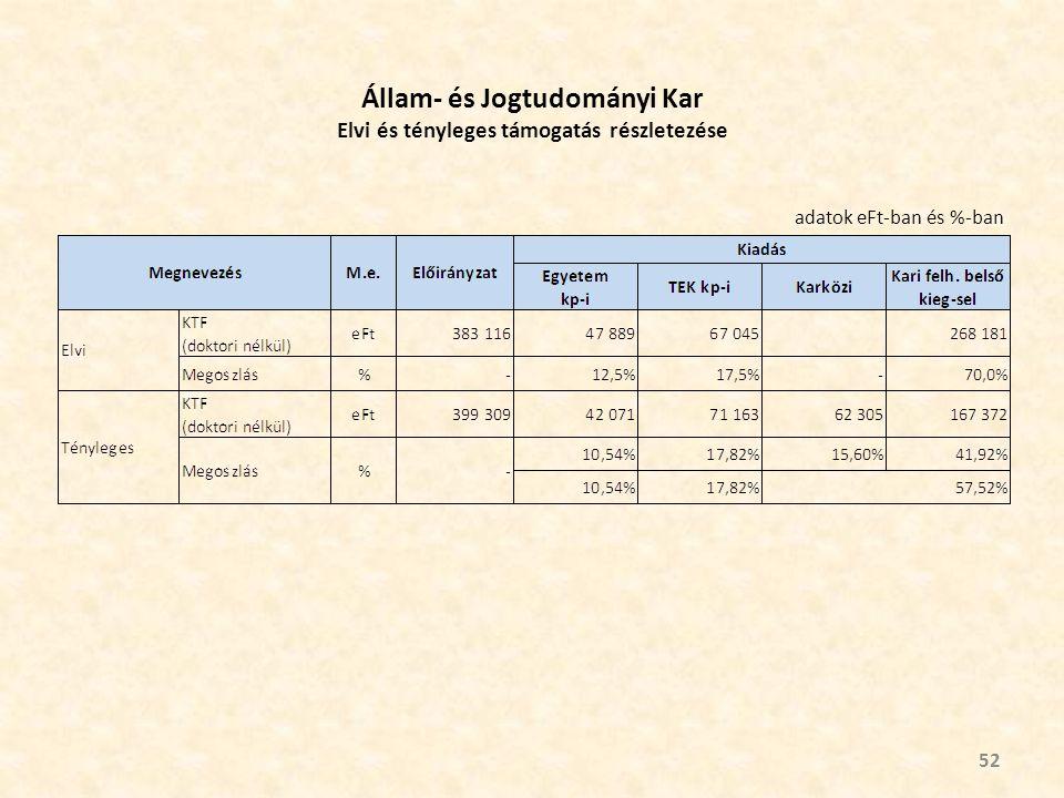 Állam- és Jogtudományi Kar Elvi és tényleges támogatás részletezése 52 adatok eFt-ban és %-ban