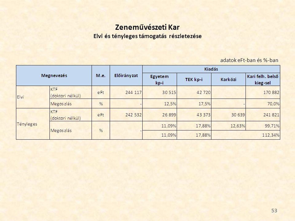 Zeneművészeti Kar Elvi és tényleges támogatás részletezése 53 adatok eFt-ban és %-ban