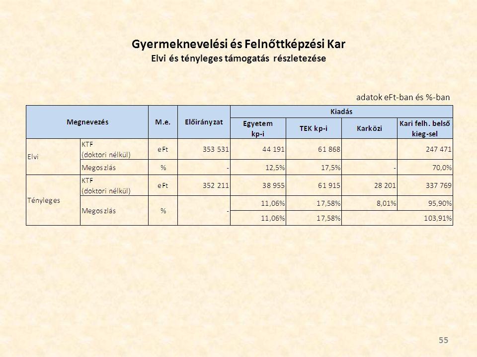 Gyermeknevelési és Felnőttképzési Kar Elvi és tényleges támogatás részletezése 55 adatok eFt-ban és %-ban