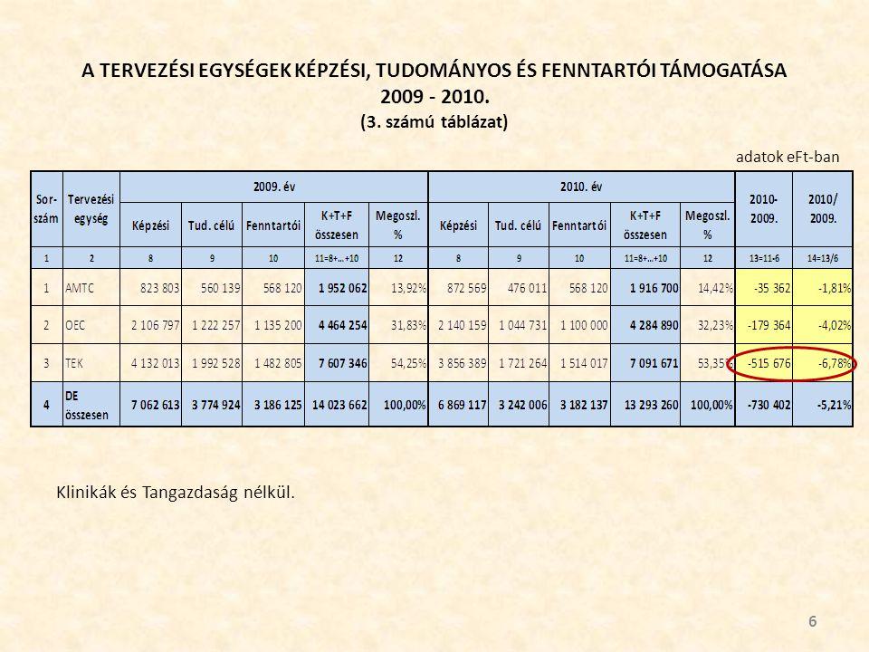 A TERVEZÉSI EGYSÉGEK KÉPZÉSI, TUDOMÁNYOS ÉS FENNTARTÓI TÁMOGATÁSA 2009 - 2010.
