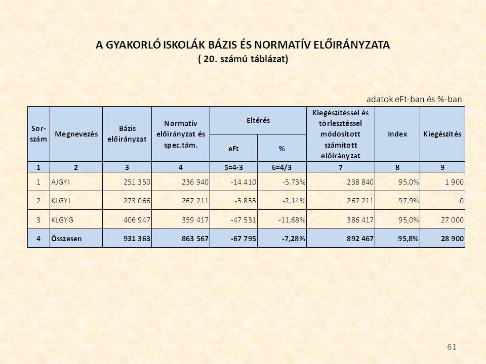 A GYAKORLÓ ISKOLÁK BÁZIS ÉS NORMATÍV ELŐIRÁNYZATA ( 20. számú táblázat) 61 adatok eFt-ban és %-ban