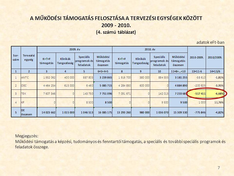 A MŰKÖDÉSI TÁMOGATÁS FELOSZTÁSA A TERVEZÉSI EGYSÉGEK KÖZÖTT 2009 - 2010.