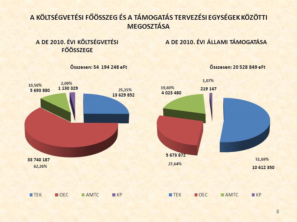Természettudományi és Technológiai Kar Elvi és tényleges támogatás részletezése 49 adatok eFt-ban és %-ban