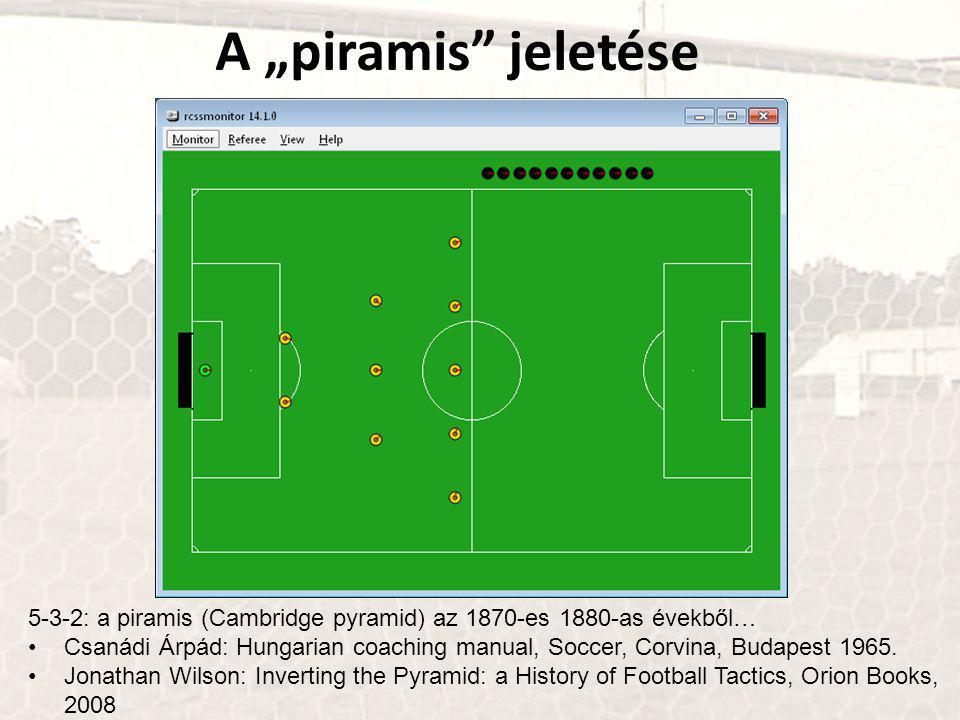 """A """"piramis jeletése 5-3-2: a piramis (Cambridge pyramid) az 1870-es 1880-as évekből… Csanádi Árpád: Hungarian coaching manual, Soccer, Corvina, Budapest 1965."""