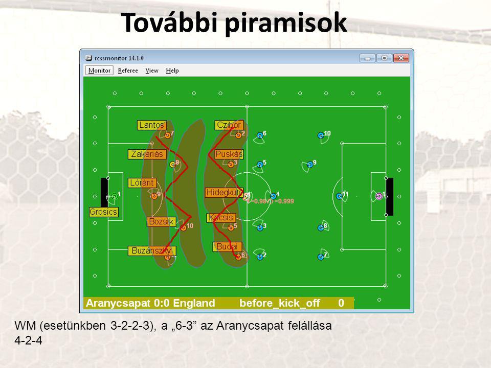 """WM (esetünkben 3-2-2-3), a """"6-3 az Aranycsapat felállása 4-2-4 További piramisok"""