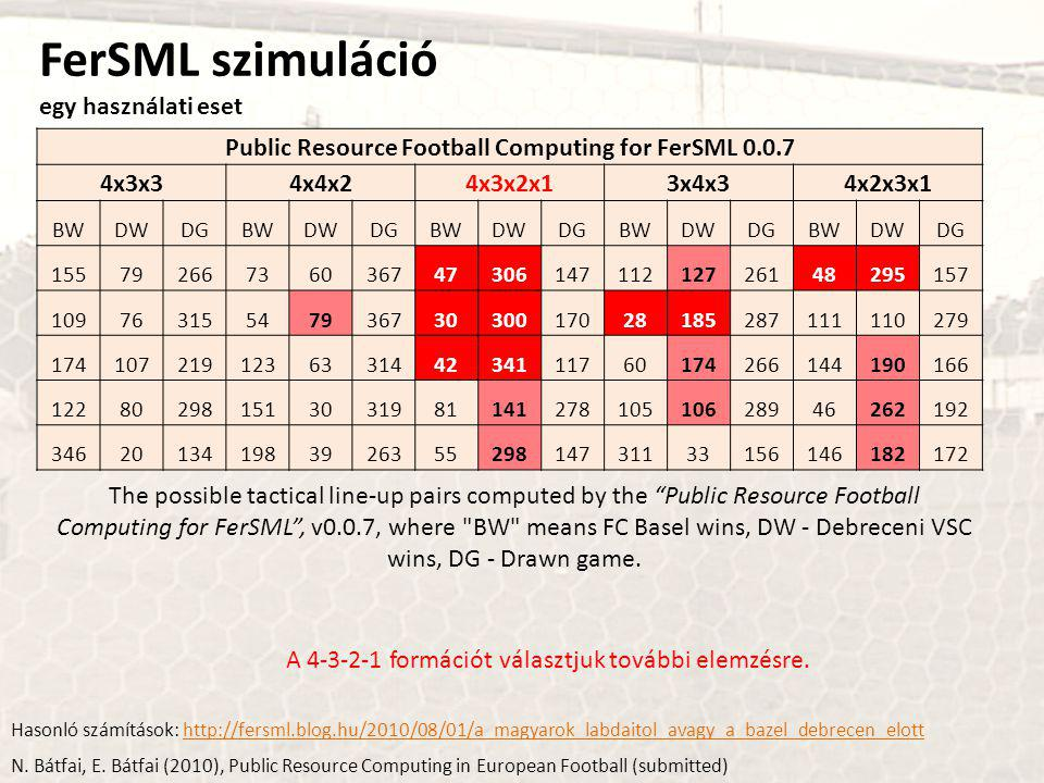 Public Resource Football Computing for FerSML 0.0.7 4x3x34x4x24x3x2x13x4x34x2x3x1 BWDWDGBWDWDGBWDWDGBWDWDGBWDWDG 1557926673603674730614711212726148295157 1097631554793673030017028185287111110279 174107219123633144234111760174266144190166 12280298151303198114127810510628946262192 34620134198392635529814731133156146182172 The possible tactical line-up pairs computed by the Public Resource Football Computing for FerSML , v0.0.7, where BW means FC Basel wins, DW - Debreceni VSC wins, DG - Drawn game.