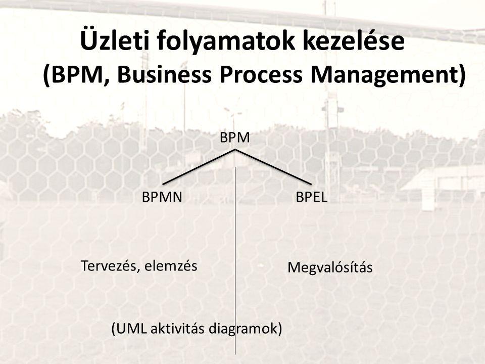 Üzleti folyamatok kezelése (BPM, Business Process Management) BPM BPMNBPEL Tervezés, elemzés Megvalósítás (UML aktivitás diagramok)